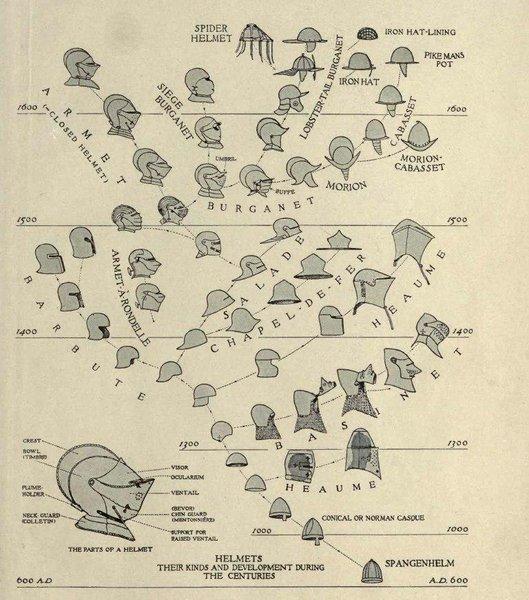 Генеалогическое древо рыцарских шлемов.jpg