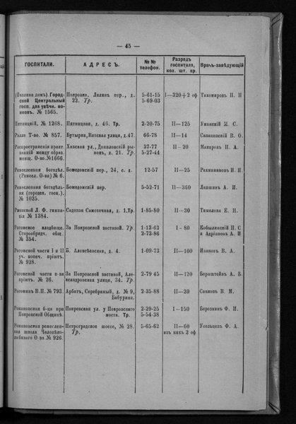 Список госпиталей и госпитальных отделений, зарегистрированных в Городской управе на 1-е января 1916 года (стр. 45, Госпиталь Городской в Рмесленной).jpg